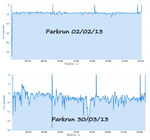 parkRun comparison