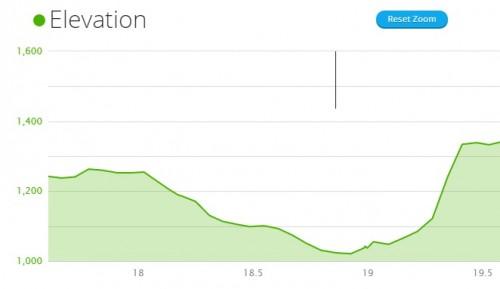 Dusk 'til Dawn vertical climb