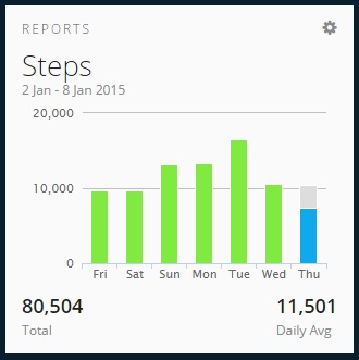 Daily Vivofit steps
