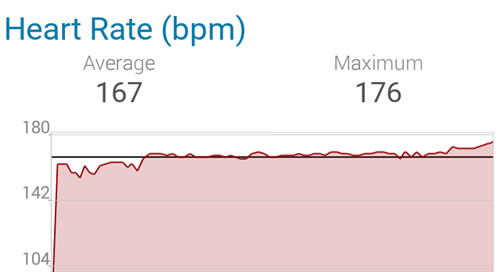 Blisworth 5 heart rate