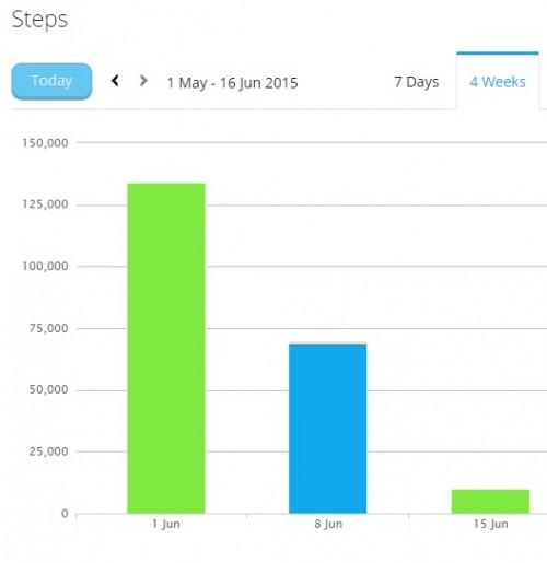 June steps