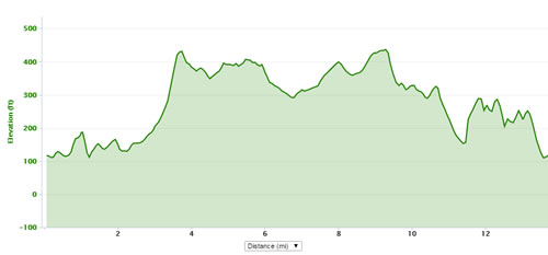 Royston harvest trail marathon elevation