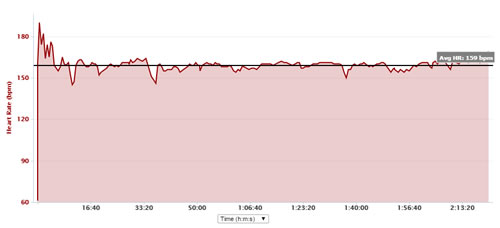 Royston harvest trail marathon heart rate