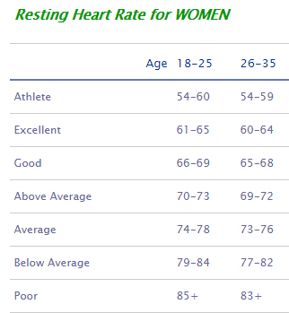 Resting heart rates