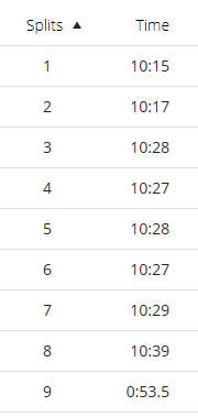 Long run consistent split times