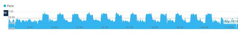 400s speedwork pace chart