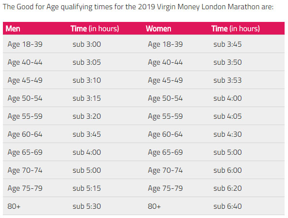 London Marathon Good For Age (GFA) times 2019