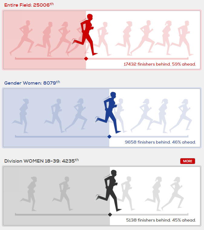 Runner stats at London Marathon