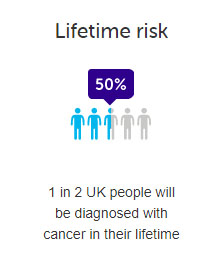 Risk of Cancer